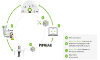 New telehealth technology from Phonak for fully-remote hearing aid fittings