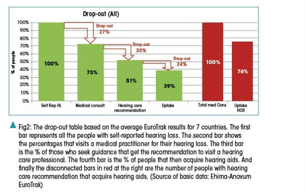 Drop-out table for hearing loss treatment