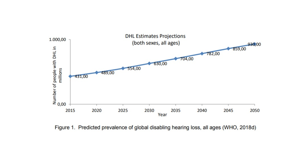 Forecast hearing loss in 2050